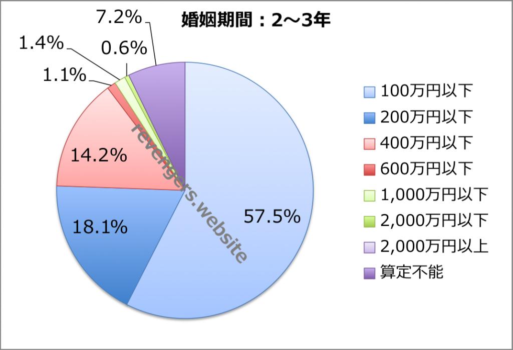 婚姻期間(2〜3年)の慰謝料+財産分与額