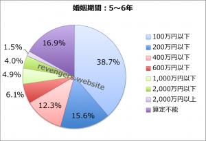 婚姻期間(5〜6年)の慰謝料+財産分与額