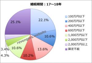 婚姻期間(17〜18年)の慰謝料+財産分与額
