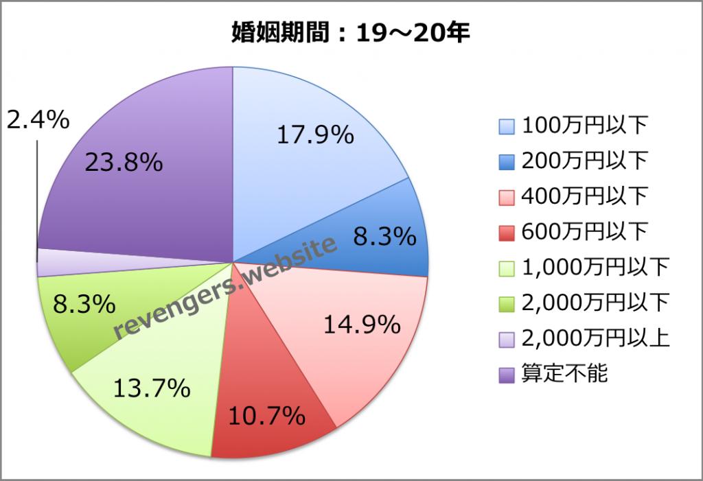 婚姻期間(19〜20年)の慰謝料+財産分与額