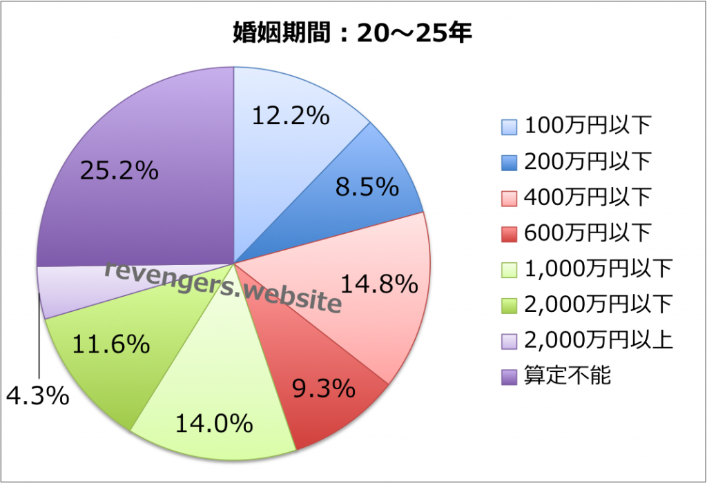婚姻期間(20〜25年)の慰謝料+財産分与額