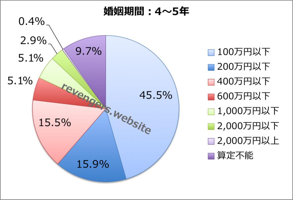 婚姻期間(4〜5年)の慰謝料+財産分与額