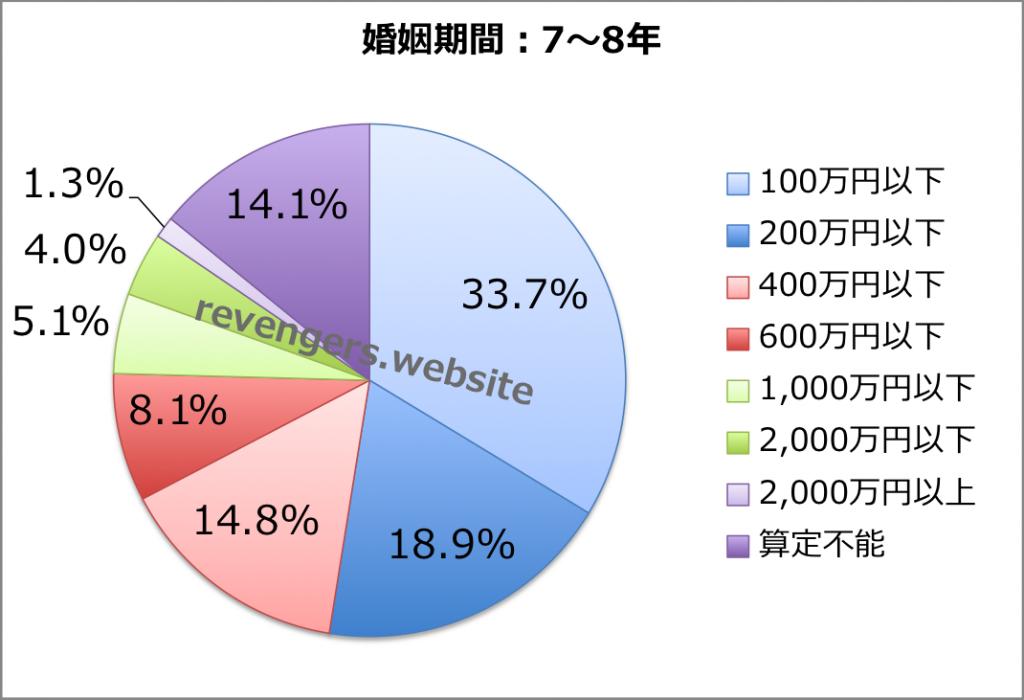 婚姻期間(7〜8年)の慰謝料+財産分与額