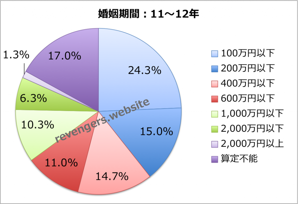 婚姻期間(11〜12年)の慰謝料+財産分与額