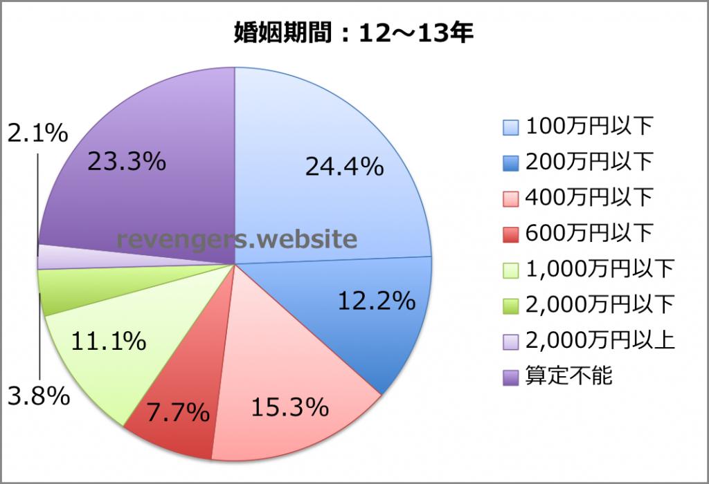婚姻期間(12〜13年)の慰謝料+財産分与額