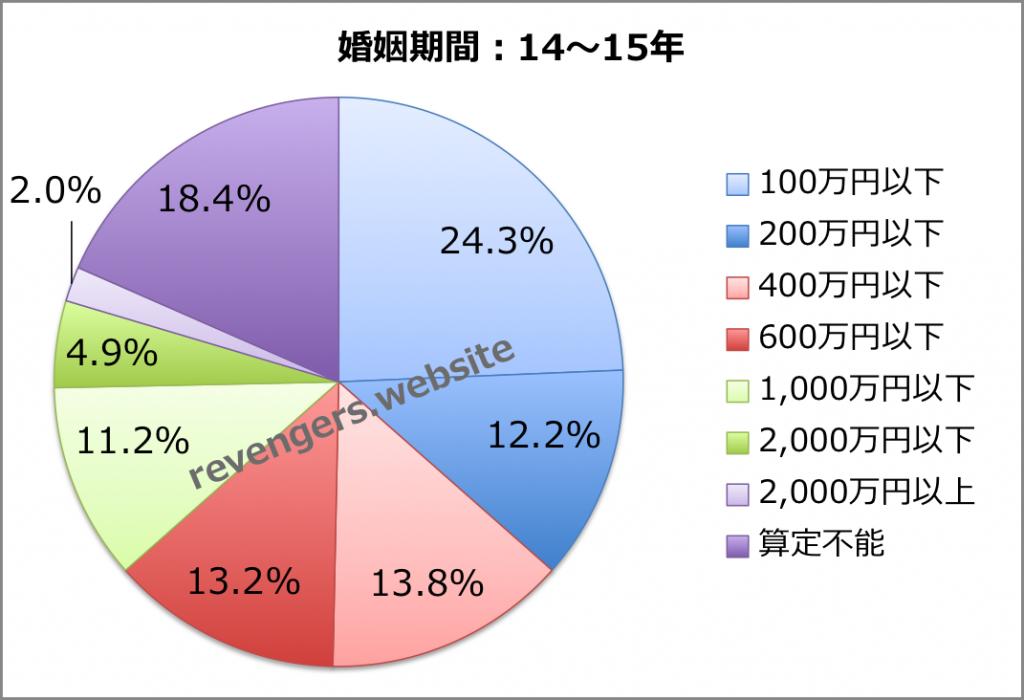 婚姻期間(14〜15年)の慰謝料+財産分与額