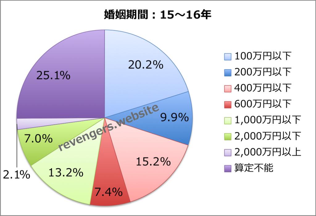 婚姻期間(15〜16年)の慰謝料+財産分与額