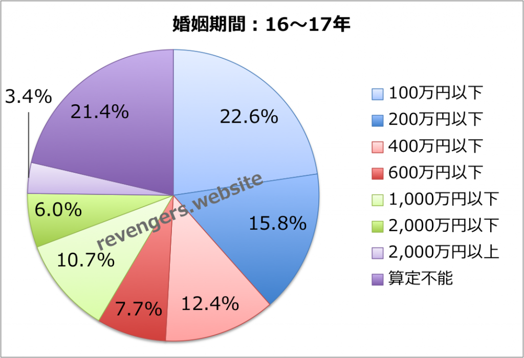 婚姻期間(16〜17年)の慰謝料+財産分与額