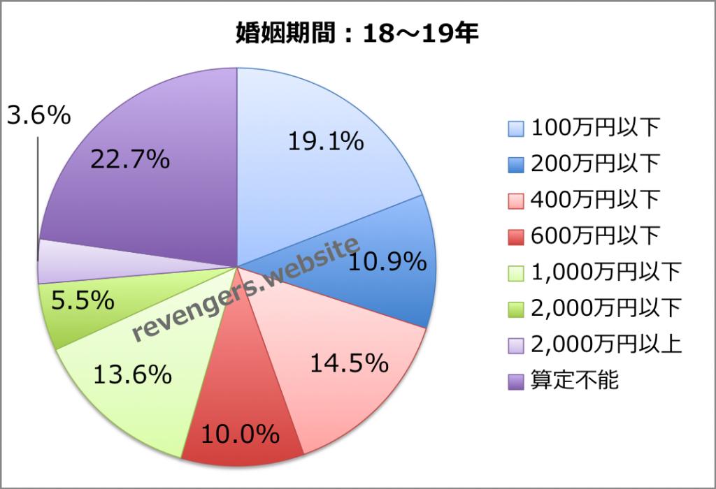 婚姻期間(18〜19年)の慰謝料+財産分与額