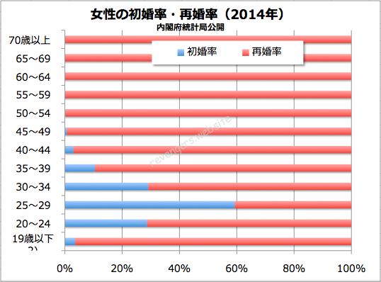 年齢を気にして離婚できないという女性へ!女性の初婚率と再婚率(2014年)