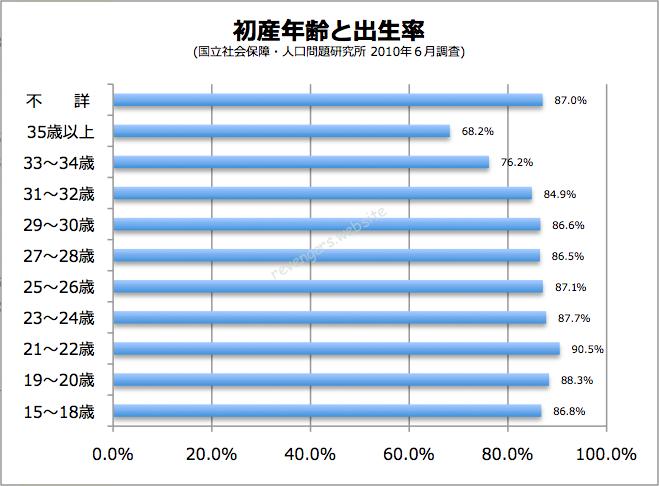 年齢を理由に離婚しないなんてもったいない!日本の初産年齢別の出生率