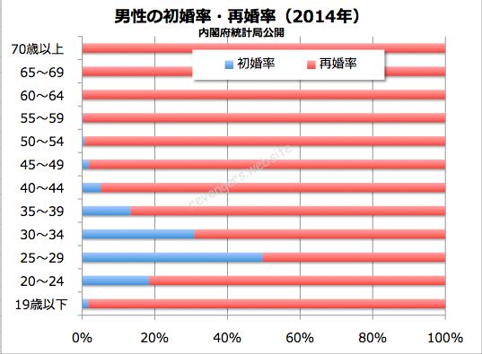 年齢を気にして離婚できないという男性へ!男性の初婚率と再婚率(2014年)